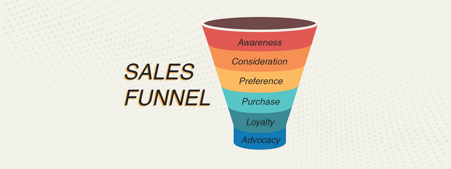 Chat bot sale funnel